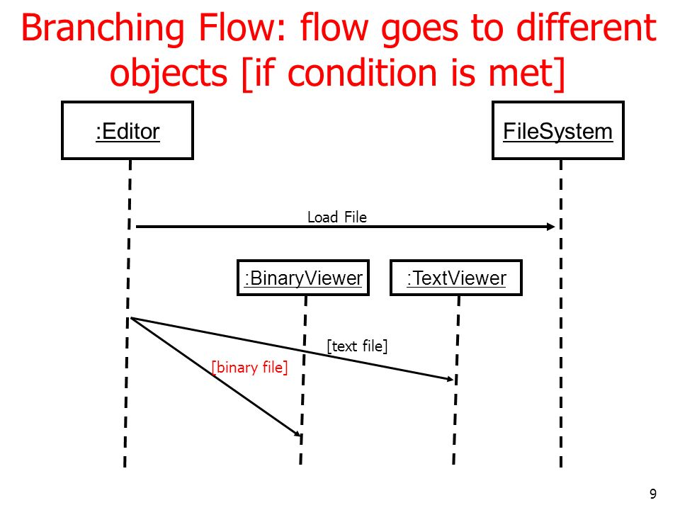 Branching Flow: flow goes to different objects [if condition is met]